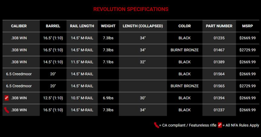patriot ordnance factory pof-usa revolution rifle lightest 6.5 creedmoor semi automatic lightest ar10 308  1.png